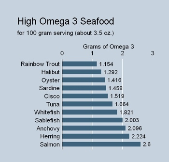 Omega 3s build better brains healthhabits for Healthiest fish list