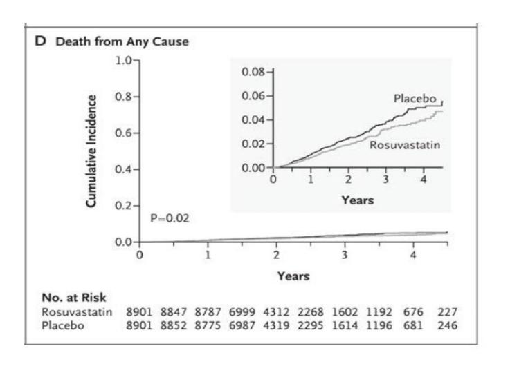 crestor-death-stats