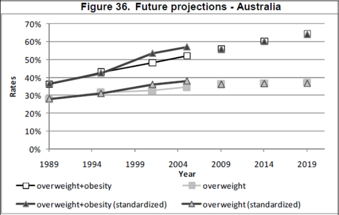 Obesity Projections - Australia