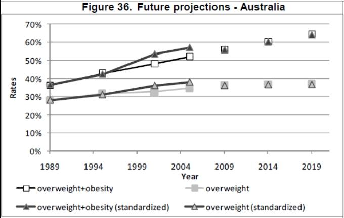 Obesity Projections - Australia