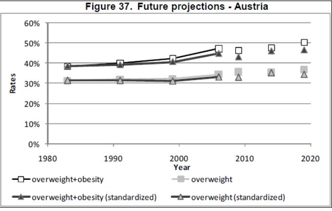 Obesity trends - Austria