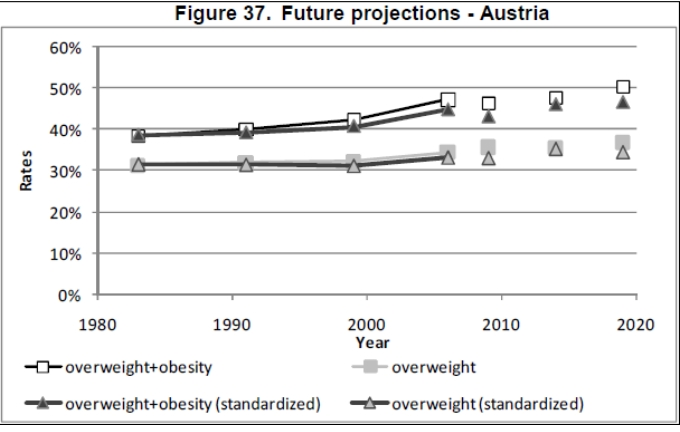 Obesity trends - Austria