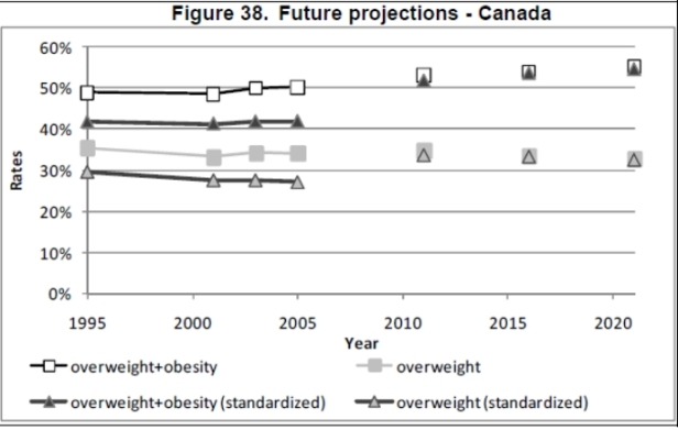 Obesity trends - Canada