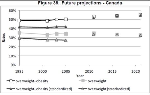 Obesity trends - Canada