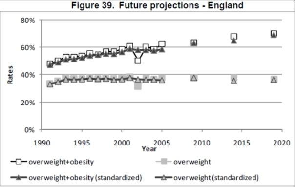 Obesity trends - England