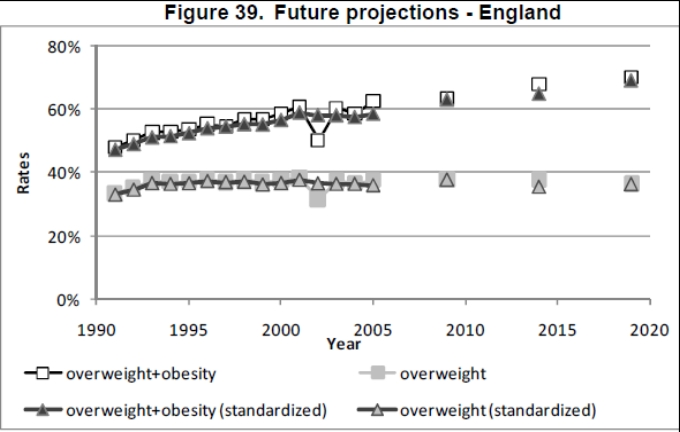 Obesity trends - England