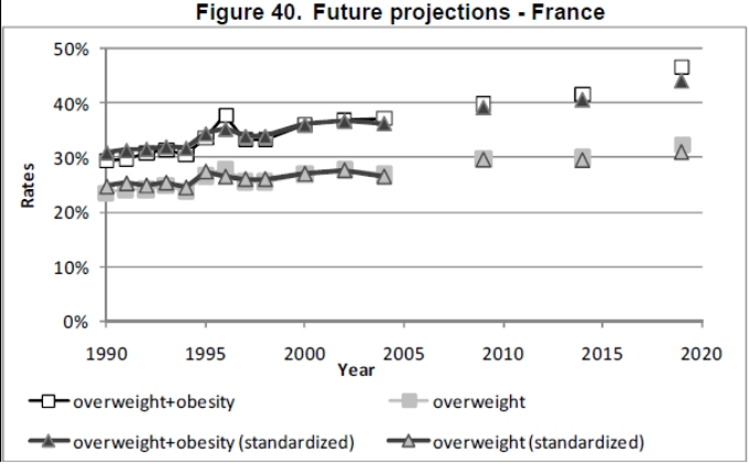 Obesity trends - France
