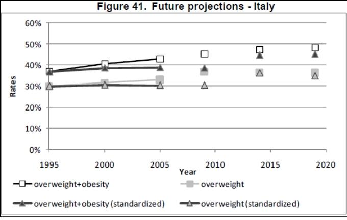 Obesity trends - Italy