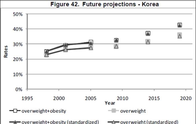 Obesity trends - Korea