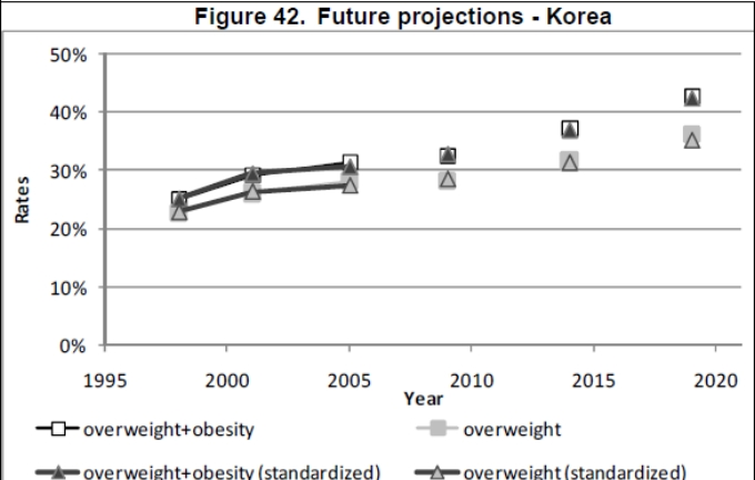Obesity trends - Korea