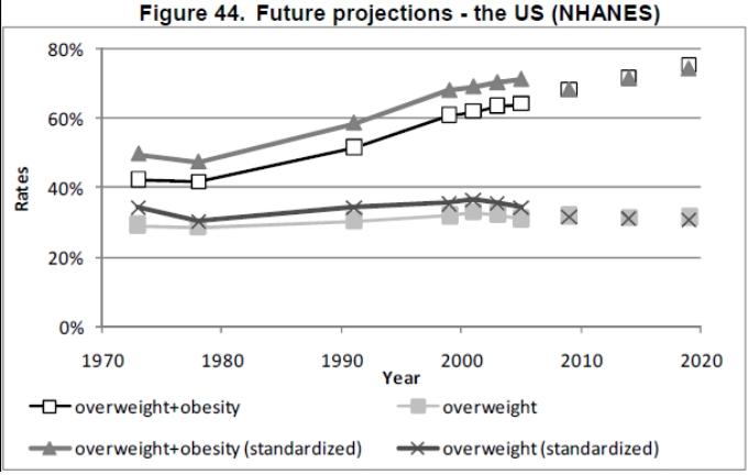 Obesity trends - USA