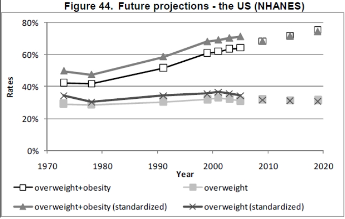 Obesity trends - USA