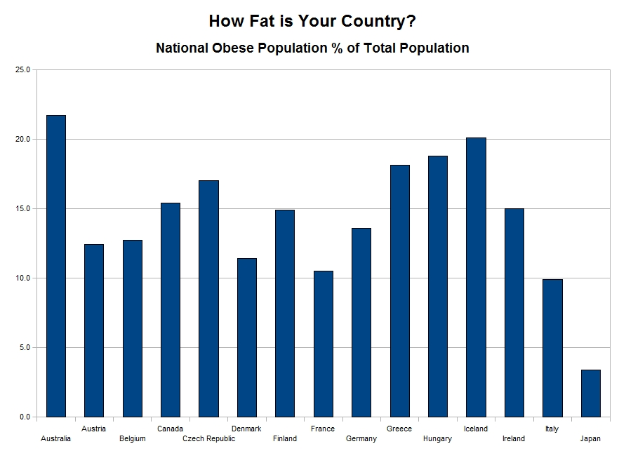 essay obesity australia