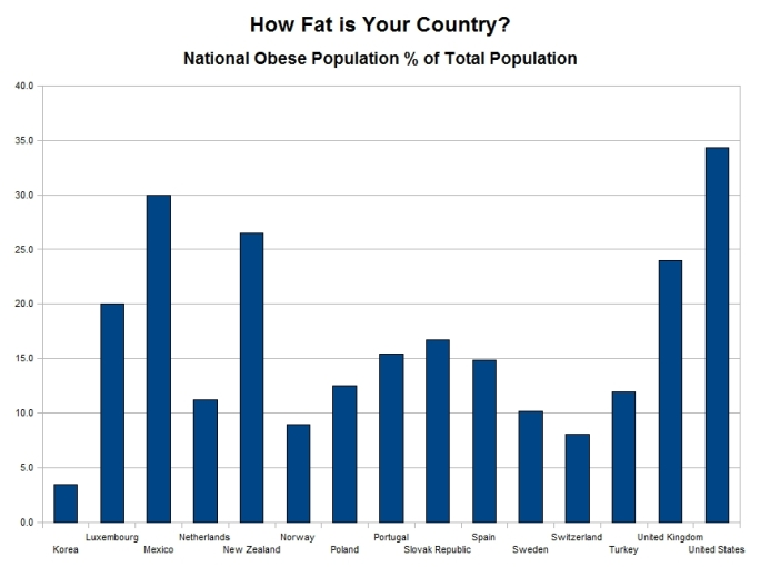 How fat is your country - chart 2