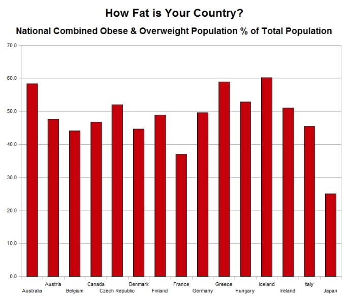 How fat is your country - chart 3