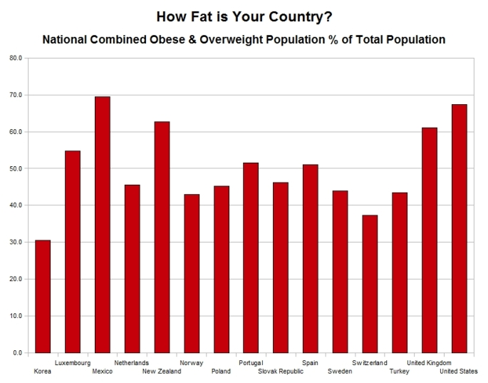 How fat is your country - chart 4