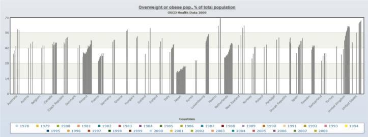 overweight obese graph - oecd