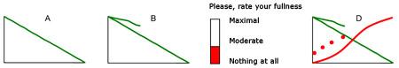 mandometer curve