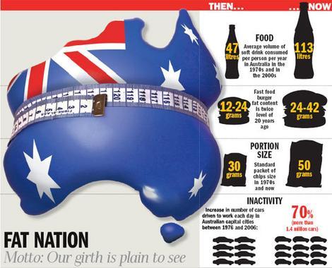 australia obesity