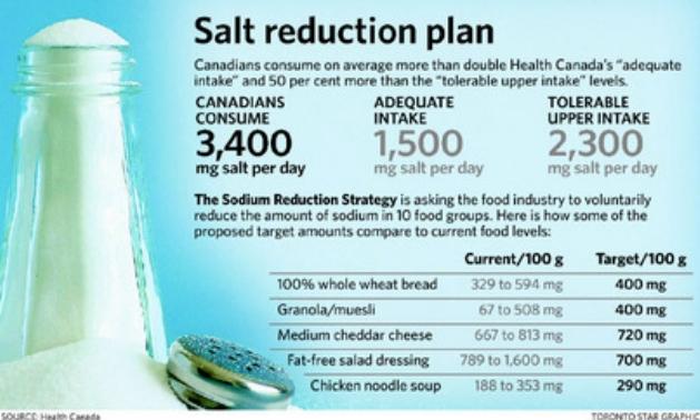 salt reduction plan