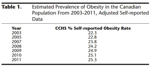 canadian-obesity-stats