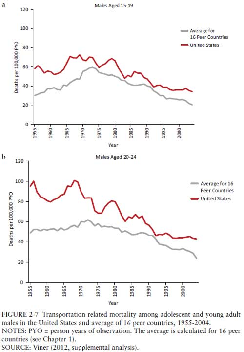 traffic-mortality
