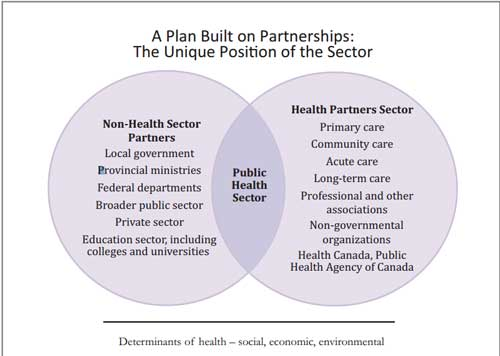 public-health-partnerships