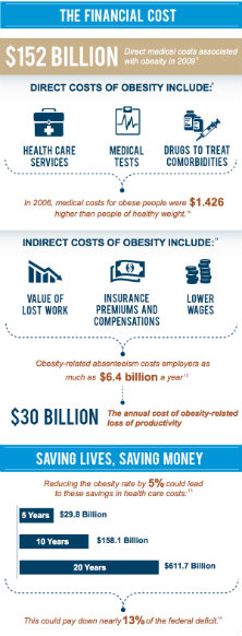 obesity financial cost