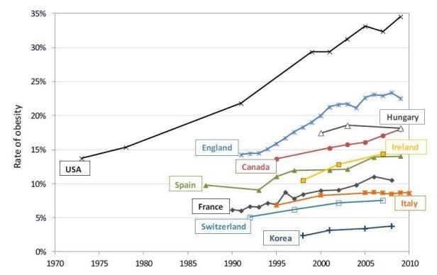 obesity-rates
