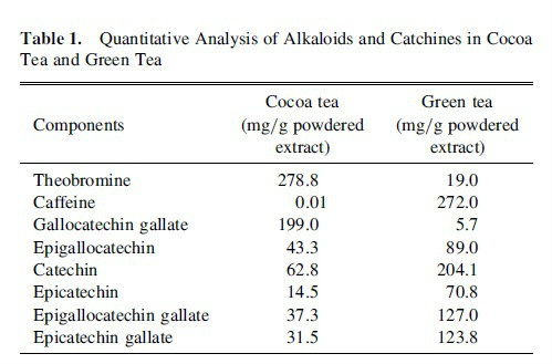 cocoa tea chemicals