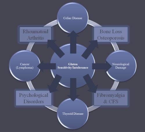 Gluten-Induced-Disease-Chart-